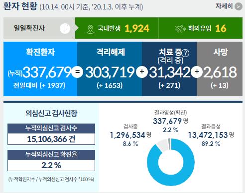 코로나19 발생현황,신규 1,940명·서울강북.강남 대거 집단감염 발생