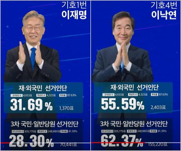 더불어민주당 제3차국민선거인단 개표결과 의미
